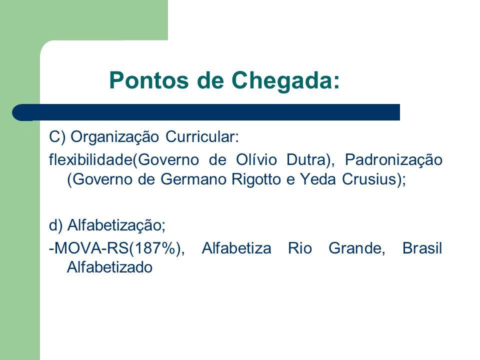 Pontos de Chegada: C) Organização Curricular: