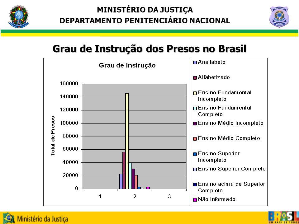 Grau de Instrução dos Presos no Brasil