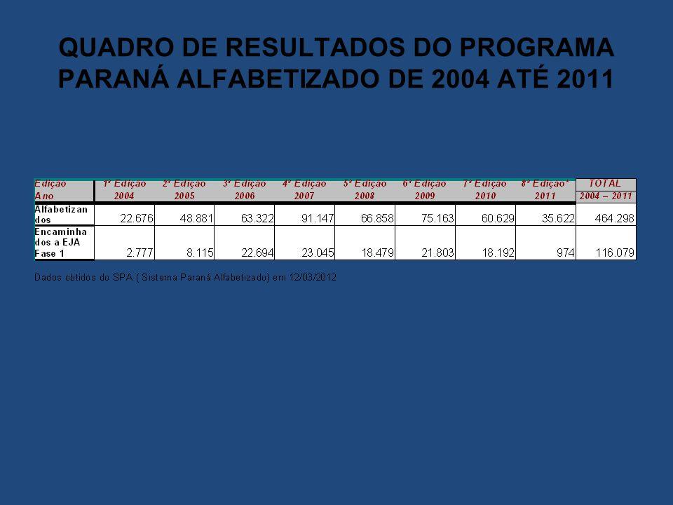 QUADRO DE RESULTADOS DO PROGRAMA PARANÁ ALFABETIZADO DE 2004 ATÉ 2011
