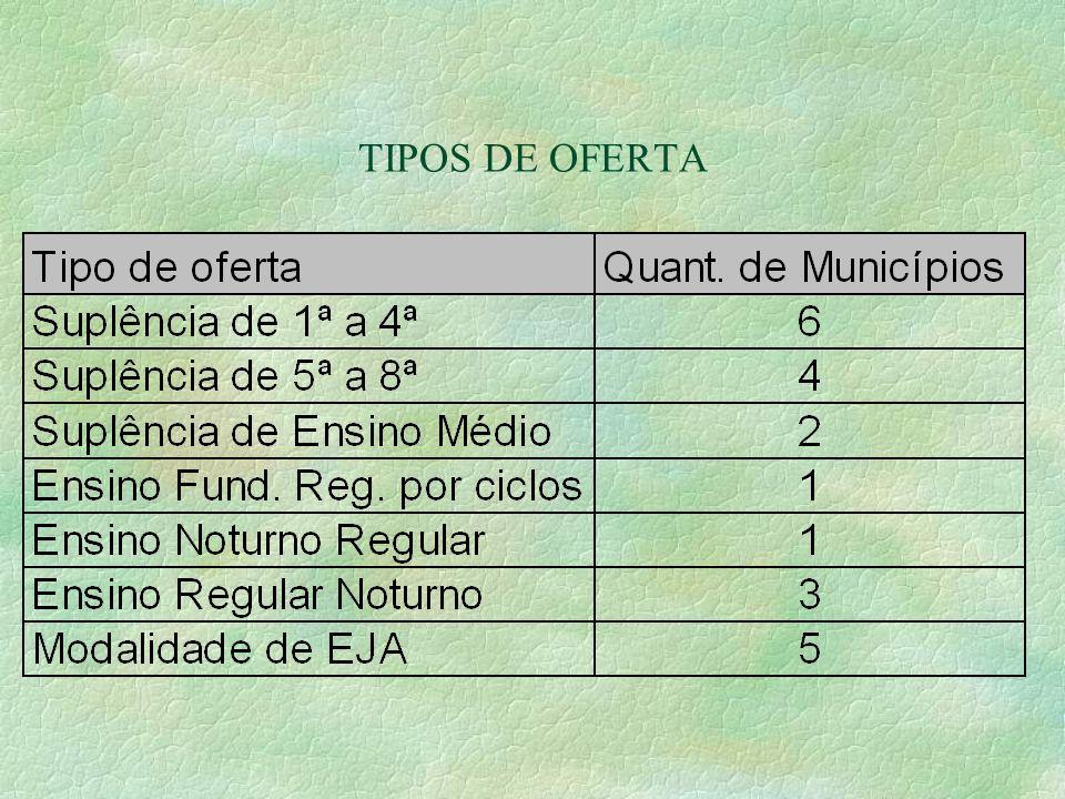 TIPOS DE OFERTA