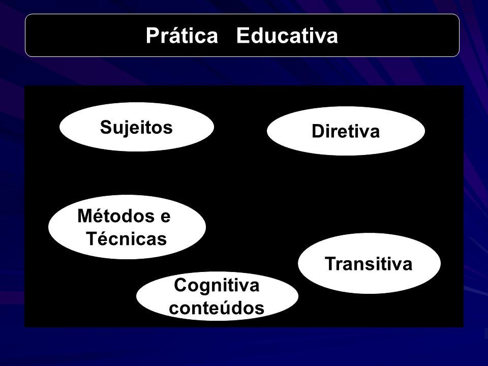 Prática Educativa Sujeitos Diretiva Métodos e Técnicas Transitiva