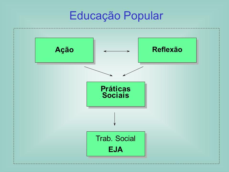 Educação Popular Ação Reflexão Práticas Sociais Trab. Social EJA