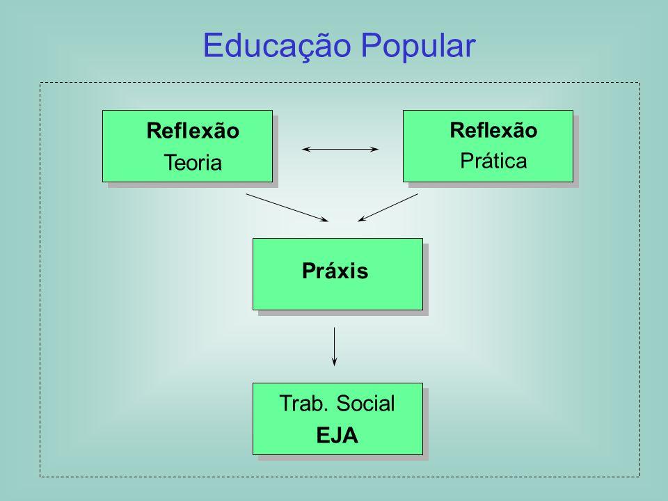 Educação Popular Reflexão Teoria Práxis Trab. Social EJA Reflexão