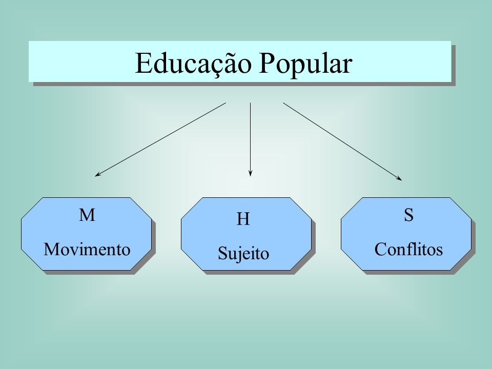 Educação Popular M Movimento S Conflitos H Sujeito