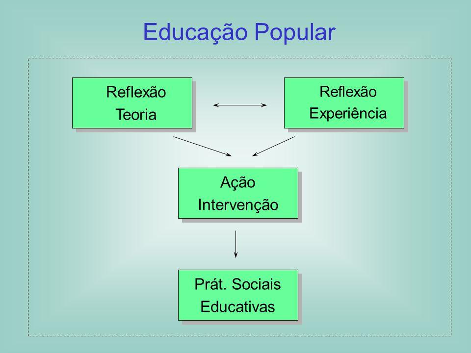 Educação Popular Reflexão Teoria Ação Intervenção Prát. Sociais
