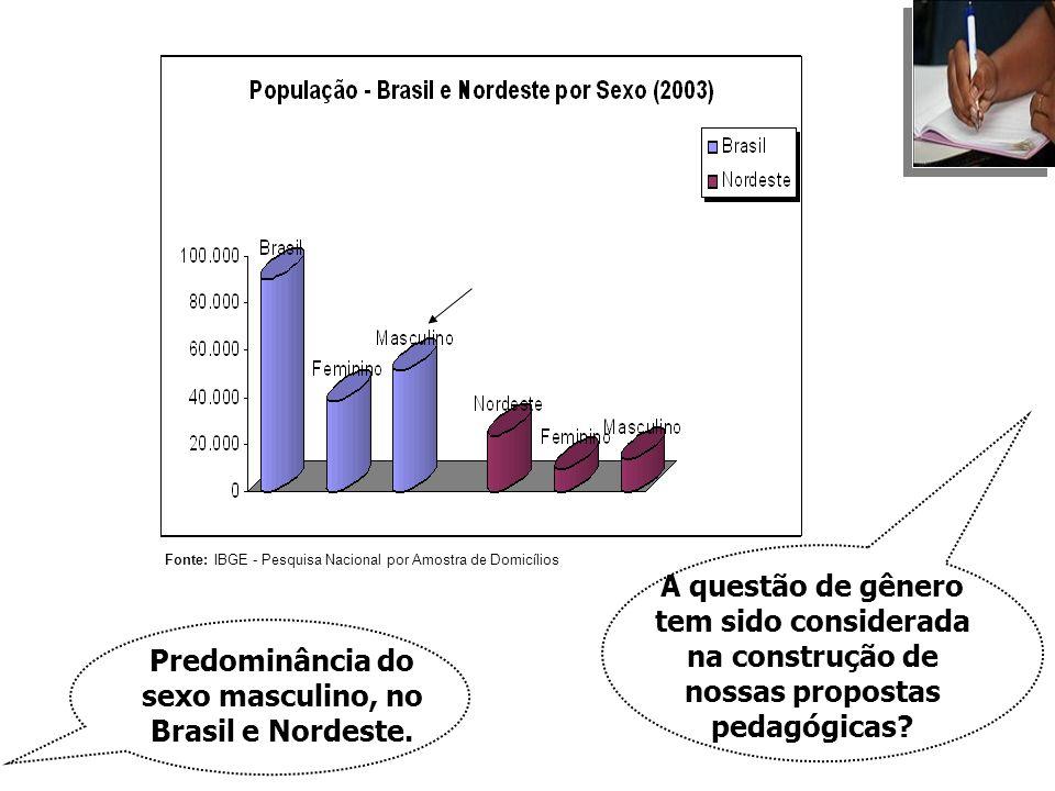Predominância do sexo masculino, no Brasil e Nordeste.