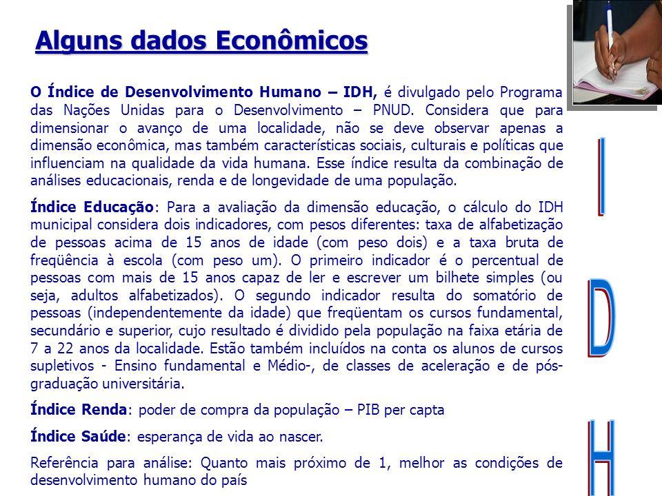 IDH Alguns dados Econômicos