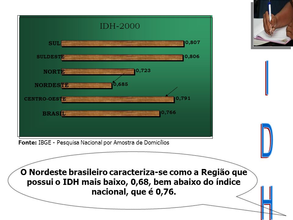 IDH-2000 0,766. 0,791. 0,685. 0,723. 0,806. 0,807. BRASIL. CENTRO-OESTE. NORDESTE. NORTE. SULDESTE.