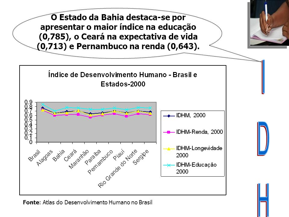 Fonte: Atlas do Desenvolvimento Humano no Brasil