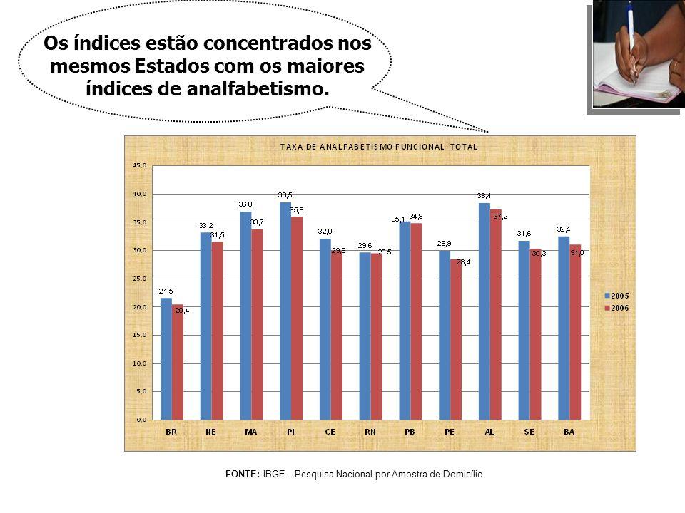 Os índices estão concentrados nos mesmos Estados com os maiores índices de analfabetismo.