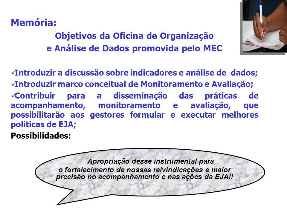 Memória: Objetivos da Oficina de Organização