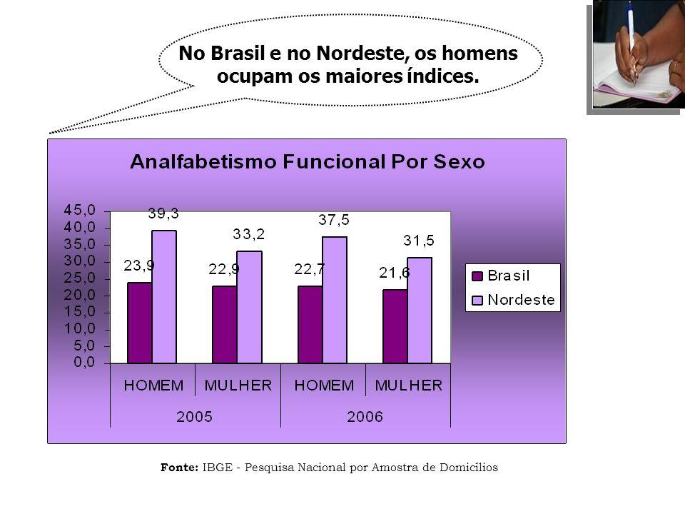 No Brasil e no Nordeste, os homens ocupam os maiores índices.
