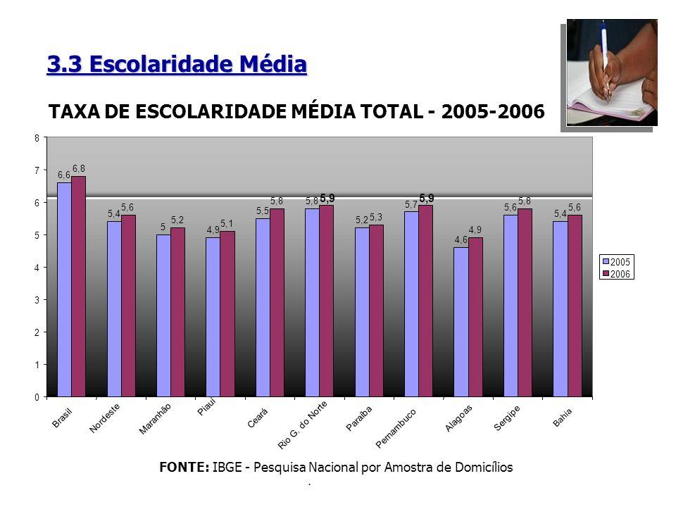 TAXA DE ESCOLARIDADE MÉDIA TOTAL - 2005-2006
