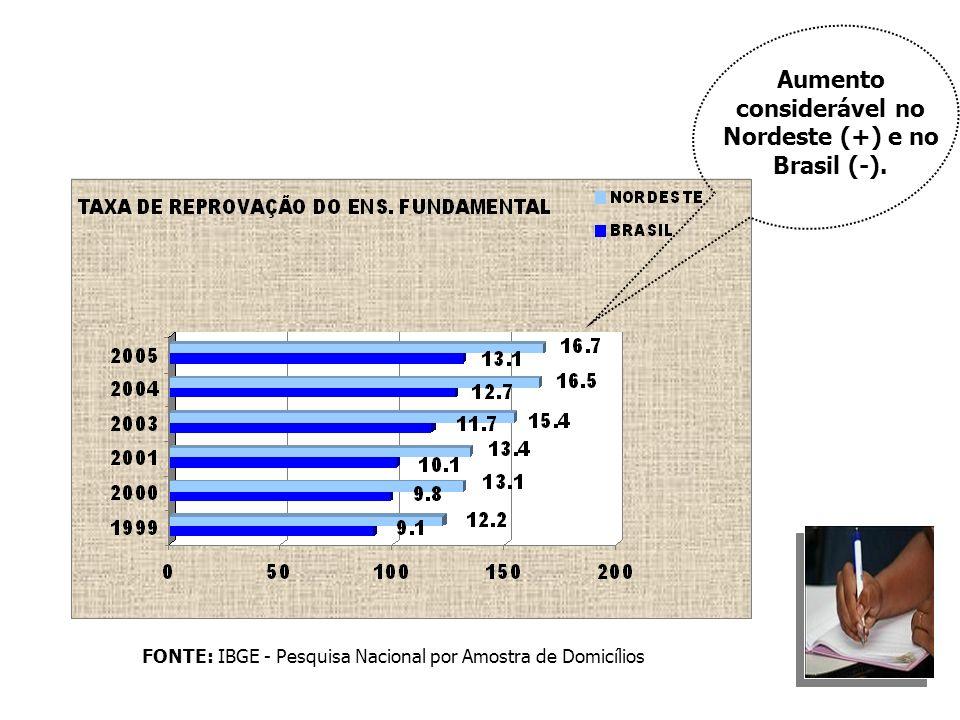 Aumento considerável no Nordeste (+) e no Brasil (-).