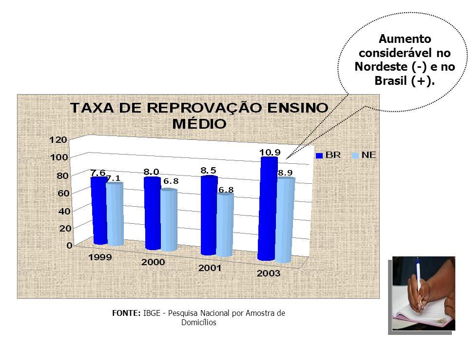 Aumento considerável no Nordeste (-) e no Brasil (+).