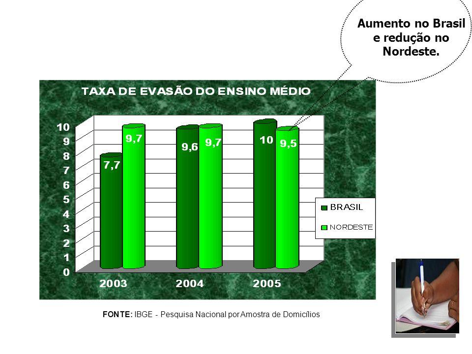Aumento no Brasil e redução no Nordeste.