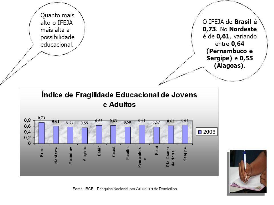 Quanto mais alto o IFEJA mais alta a possibilidade educacional.