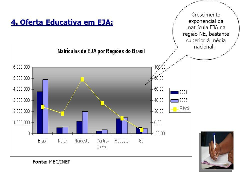 4. Oferta Educativa em EJA: