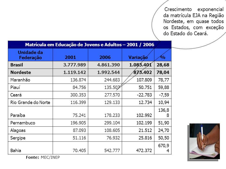 Matrícula em Educação de Jovens e Adultos – 2001 / 2006