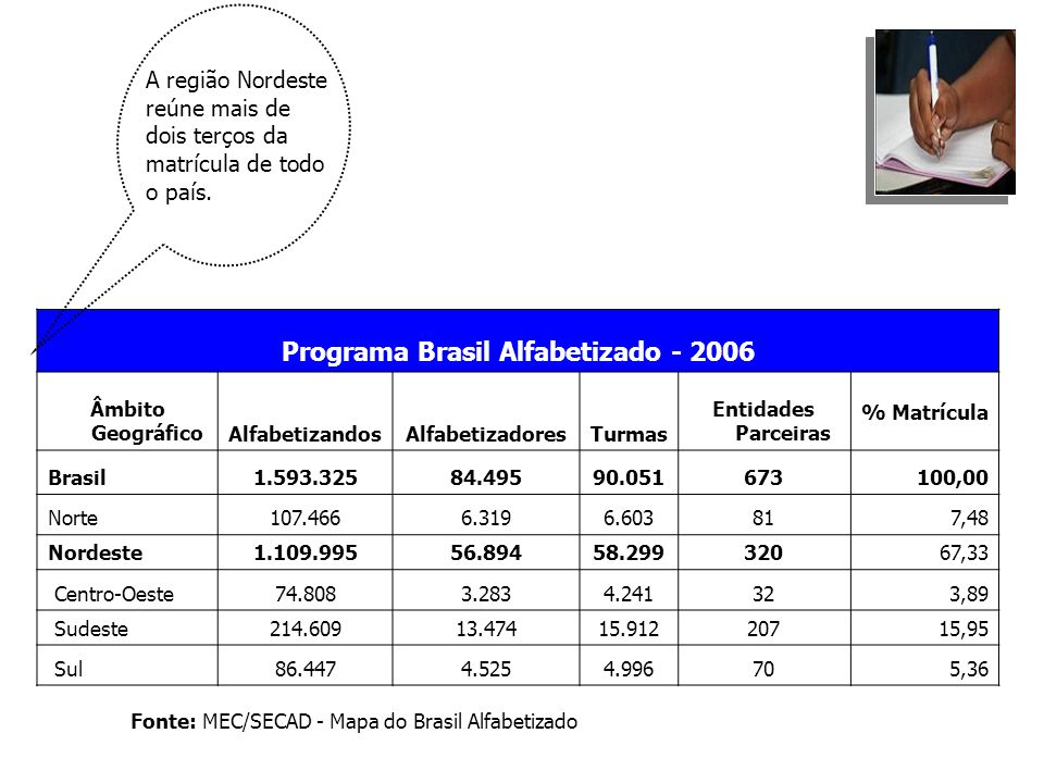Programa Brasil Alfabetizado - 2006