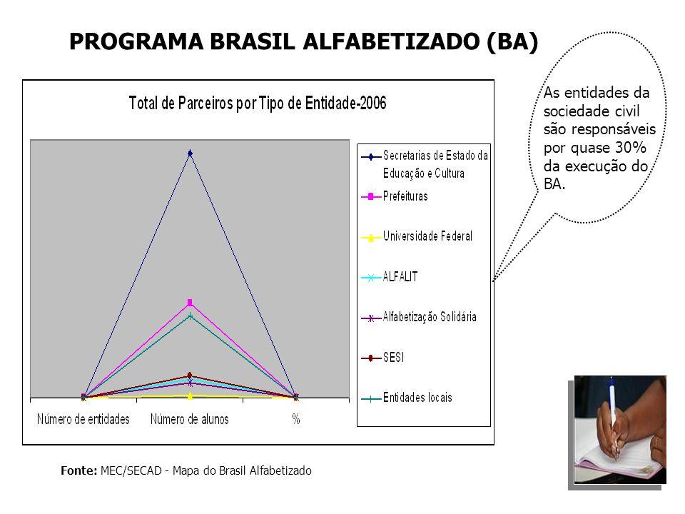 Fonte: MEC/SECAD - Mapa do Brasil Alfabetizado