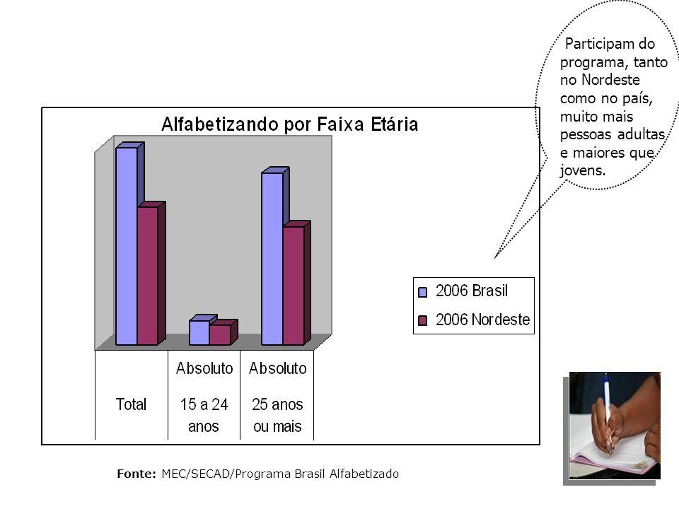 Fonte: MEC/SECAD/Programa Brasil Alfabetizado