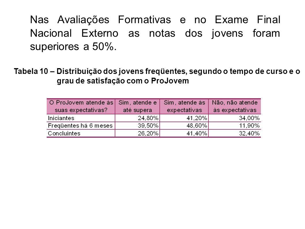 Nas Avaliações Formativas e no Exame Final Nacional Externo as notas dos jovens foram superiores a 50%.