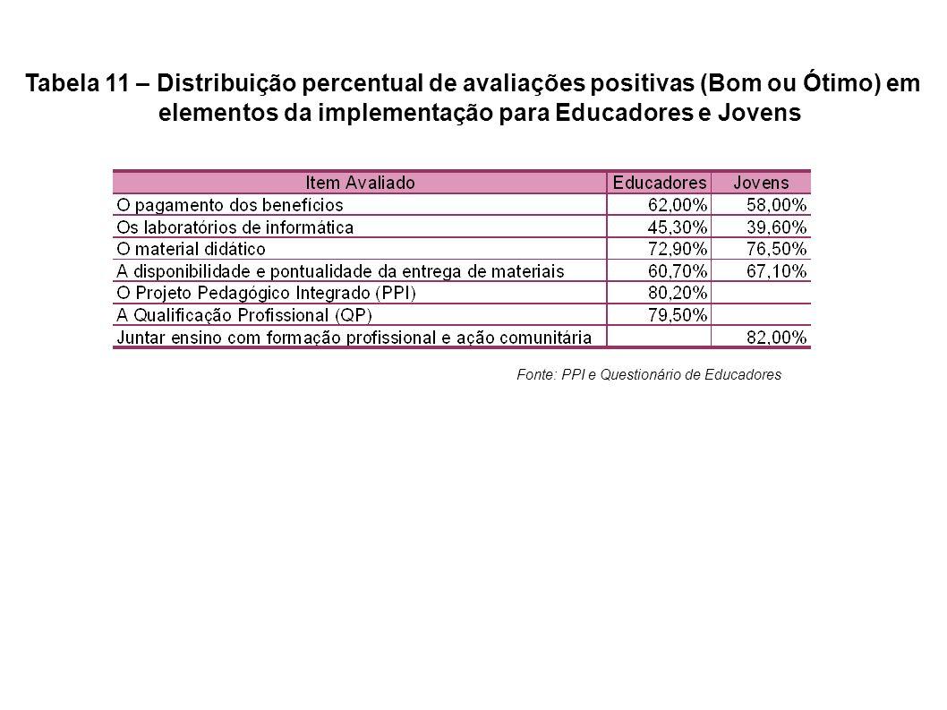 Tabela 11 – Distribuição percentual de avaliações positivas (Bom ou Ótimo) em elementos da implementação para Educadores e Jovens