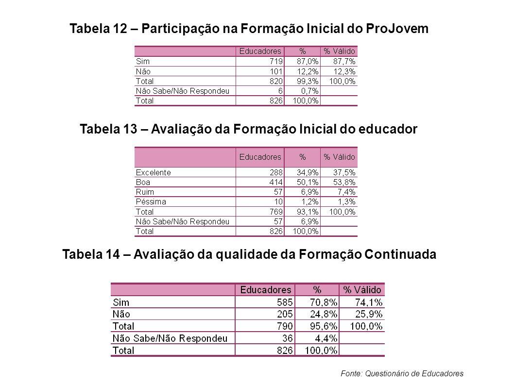 Tabela 12 – Participação na Formação Inicial do ProJovem