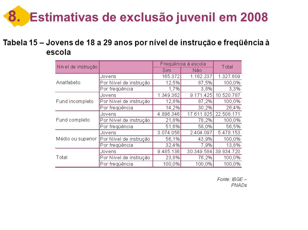 8. Estimativas de exclusão juvenil em 2008