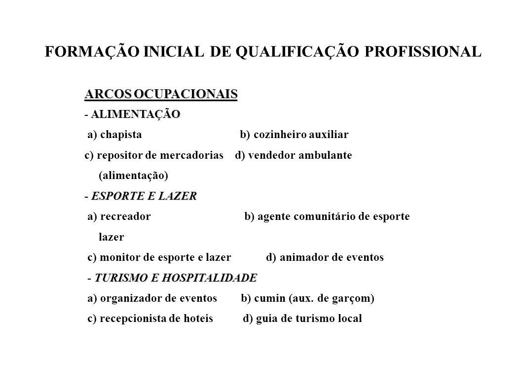 FORMAÇÃO INICIAL DE QUALIFICAÇÃO PROFISSIONAL