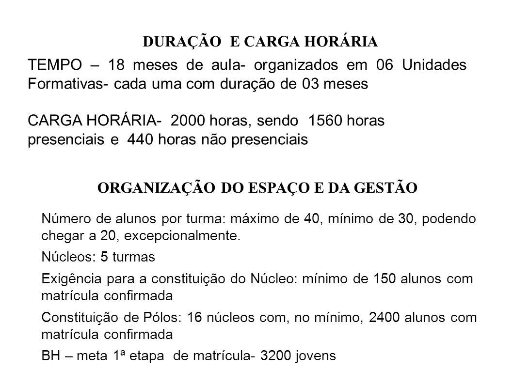 DURAÇÃO E CARGA HORÁRIA ORGANIZAÇÃO DO ESPAÇO E DA GESTÃO