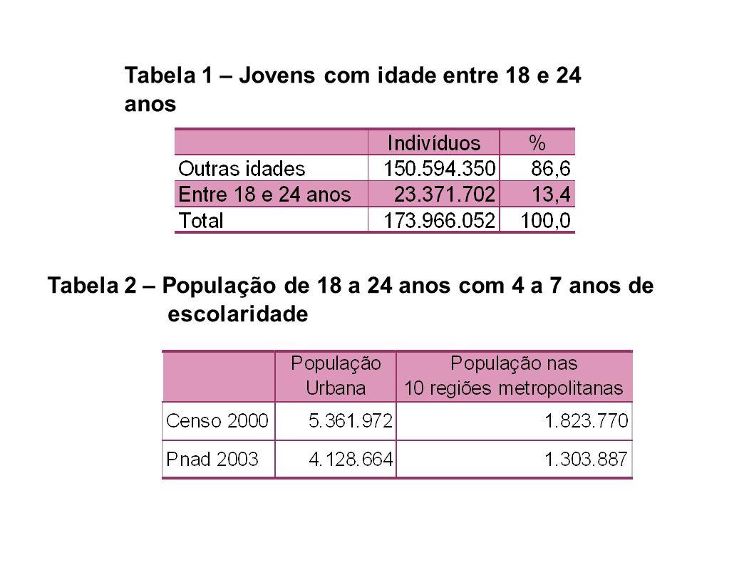 Tabela 1 – Jovens com idade entre 18 e 24 anos