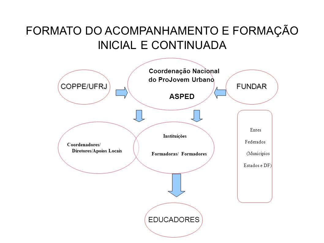 Diretores/Apoios Locais Formadoras/ Formadores