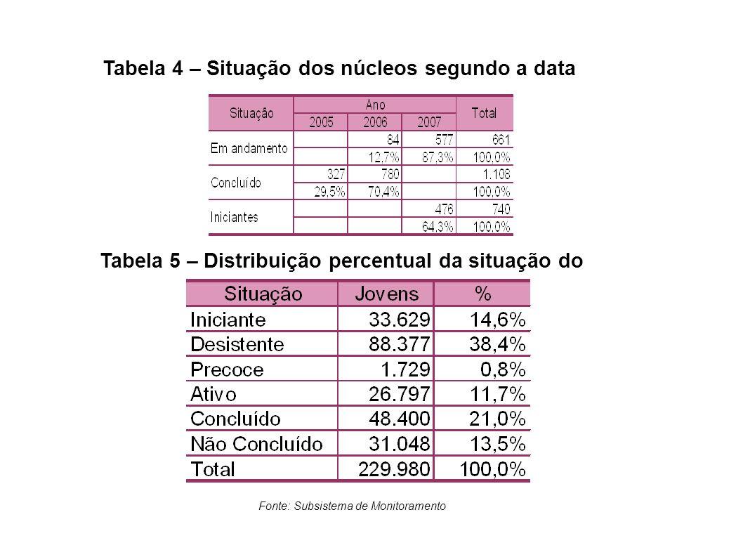 Tabela 4 – Situação dos núcleos segundo a data
