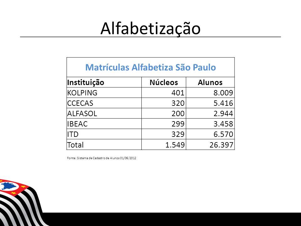 Matrículas Alfabetiza São Paulo