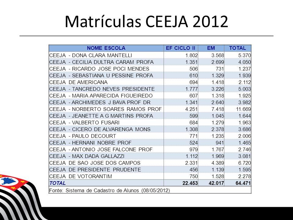 Matrículas CEEJA 2012 NOME ESCOLA EF CICLO II EM TOTAL