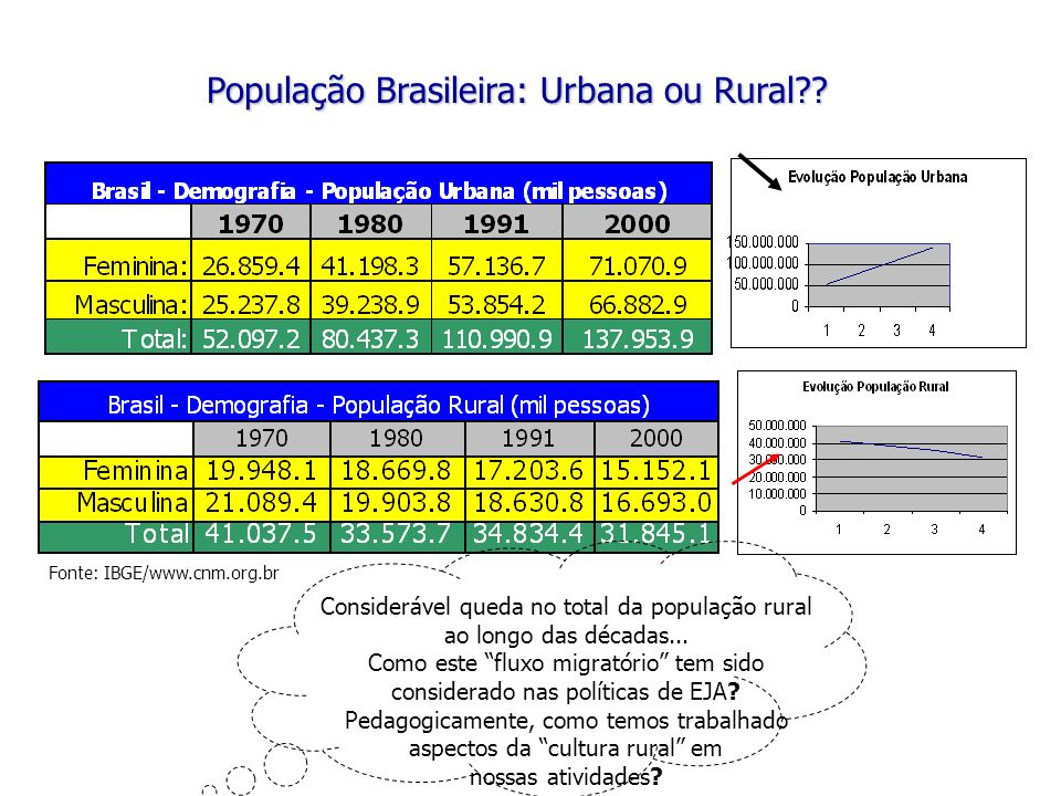 População Brasileira: Urbana ou Rural