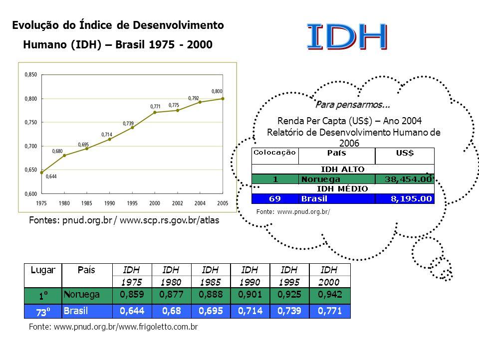 Evolução do Índice de Desenvolvimento