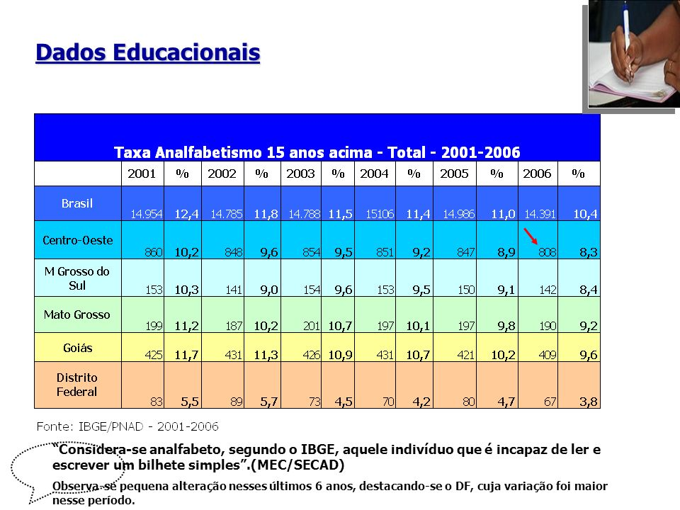Dados Educacionais Considera-se analfabeto, segundo o IBGE, aquele indivíduo que é incapaz de ler e escrever um bilhete simples .(MEC/SECAD)