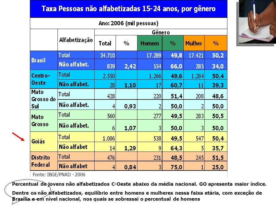 Fonte: IBGE/PNAD - 2006 Percentual de jovens não alfabetizados C-Oeste abaixo da média nacional. GO apresenta maior índice.
