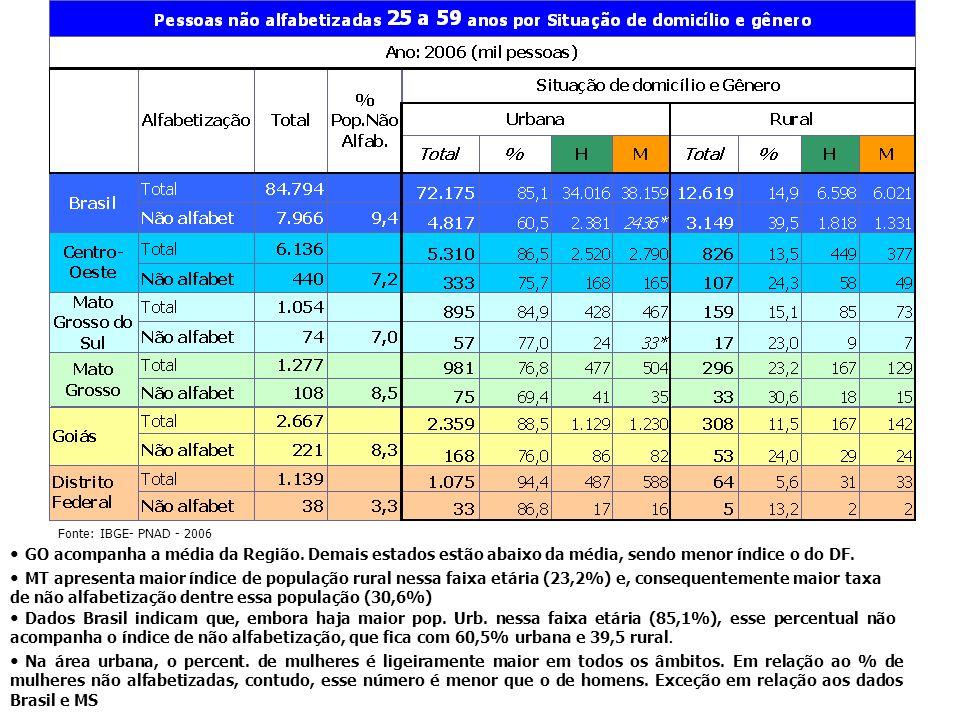Fonte: IBGE- PNAD - 2006 GO acompanha a média da Região. Demais estados estão abaixo da média, sendo menor índice o do DF.