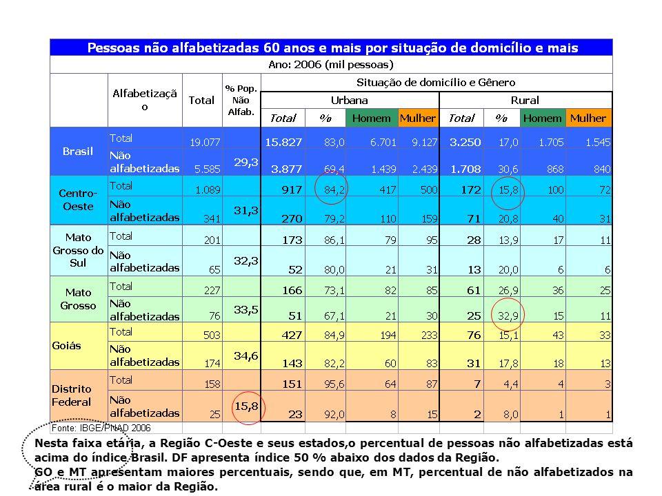 Nesta faixa etária, a Região C-Oeste e seus estados,o percentual de pessoas não alfabetizadas está acima do índice Brasil. DF apresenta índice 50 % abaixo dos dados da Região.