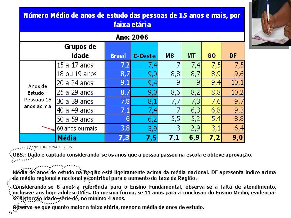 Fonte: IBGE/PNAD -2006 OBS.: Dado é captado considerando-se os anos que a pessoa passou na escola e obteve aprovação.