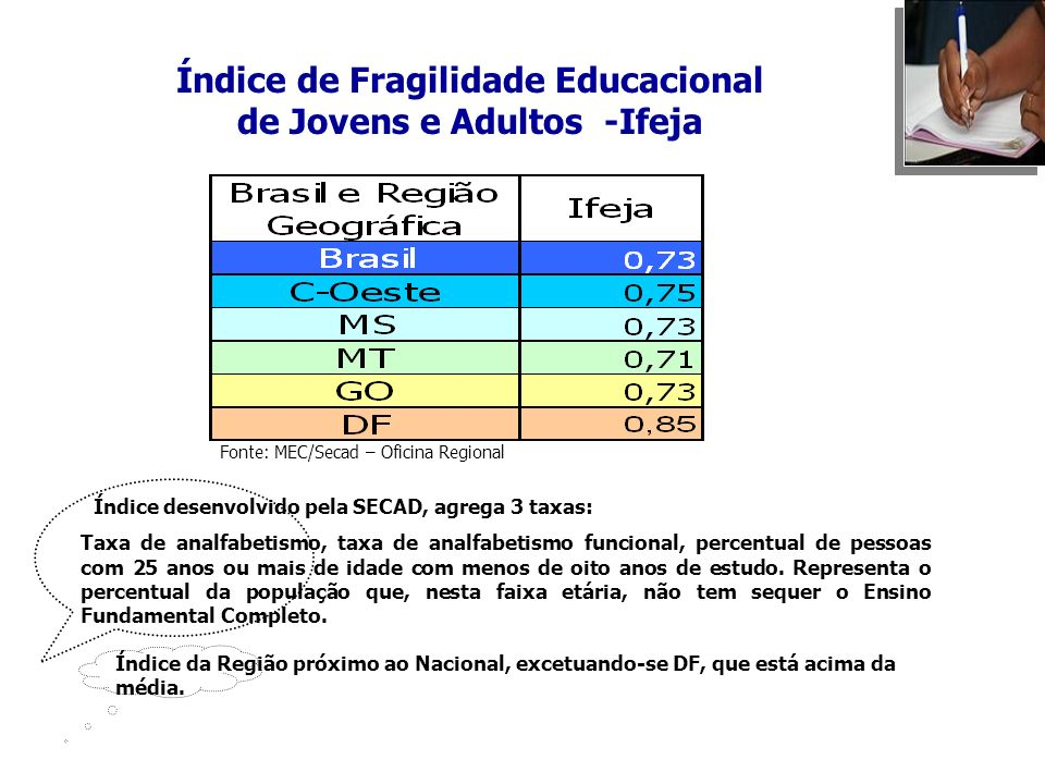 Índice de Fragilidade Educacional de Jovens e Adultos -Ifeja