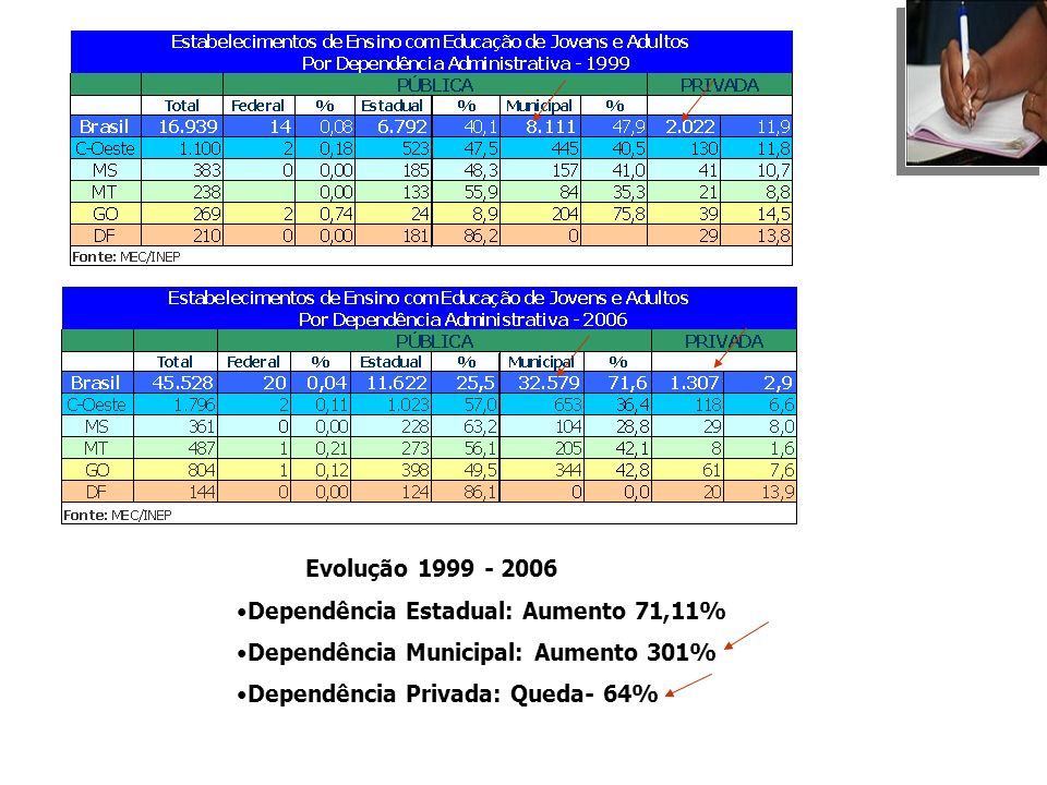 Evolução 1999 - 2006Dependência Estadual: Aumento 71,11% Dependência Municipal: Aumento 301% Dependência Privada: Queda- 64%