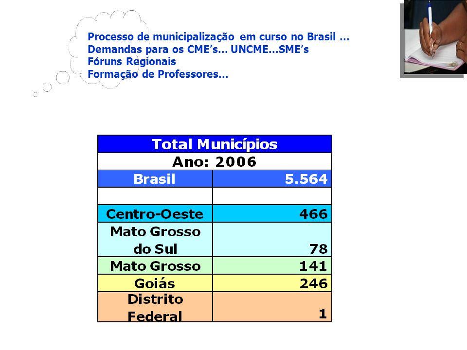 Processo de municipalização em curso no Brasil ...