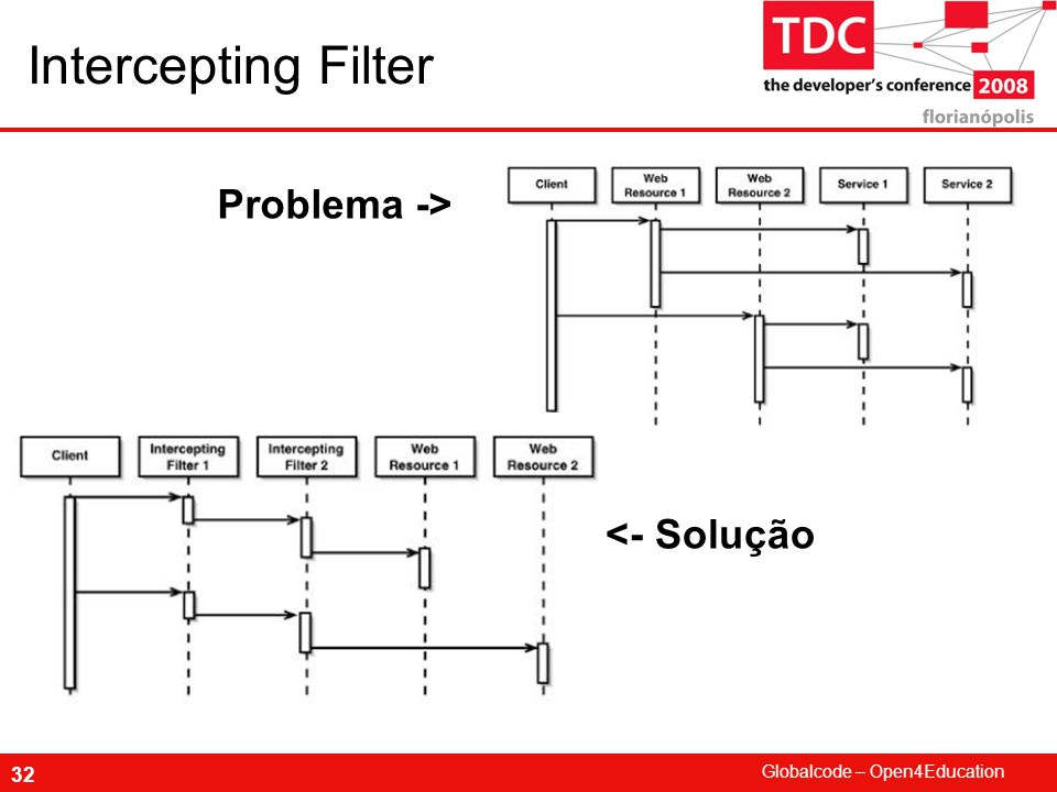 Intercepting Filter Problema -> <- Solução