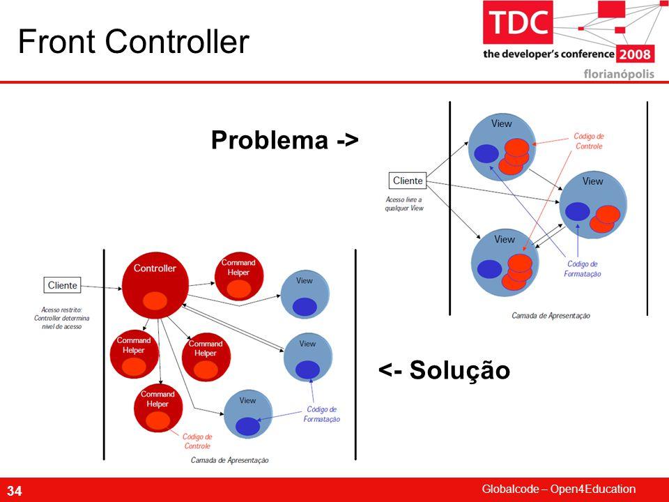 Front Controller Problema -> <- Solução