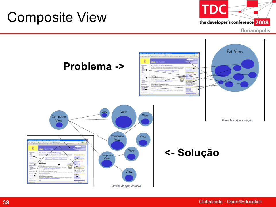 Composite View Problema -> <- Solução